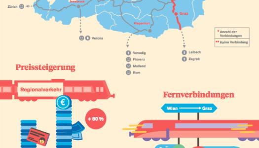 Wie die ÖBB Radfahrenden das Leben erschwert: Die Infografik