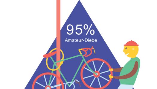 Fahrrad-Registrierung: Schutz vor Dieben oder Placebo?