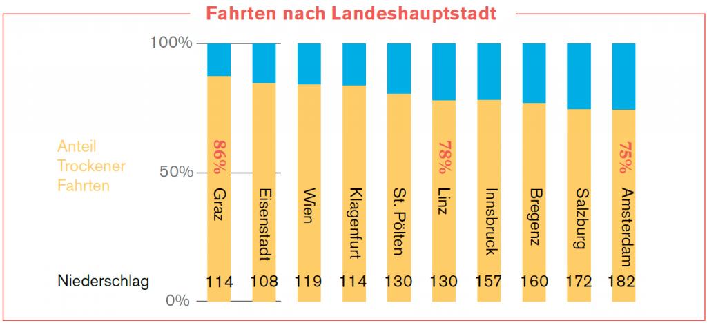Anteil trockener Fahrten in den Landeshauptstädten