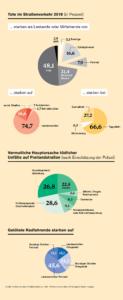 Infografik Tote im Strassenverkehr 2019